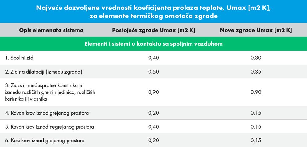 potkrovlje_tabela.png