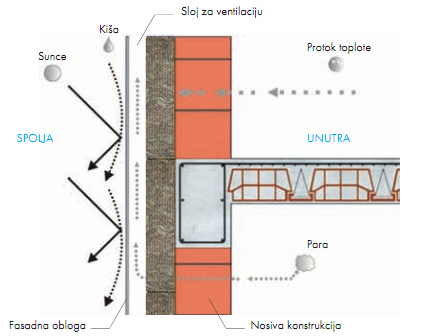 ventilisana-fasada-prikaz_korekcija.png